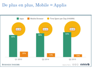 une application mobile