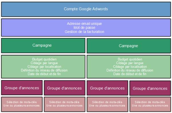 Organisation des campagnes Google Adwords pour booster son référencement