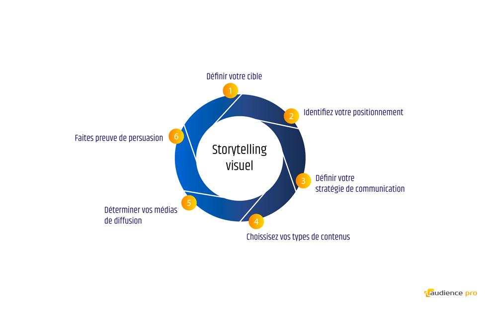 storytelling visuel