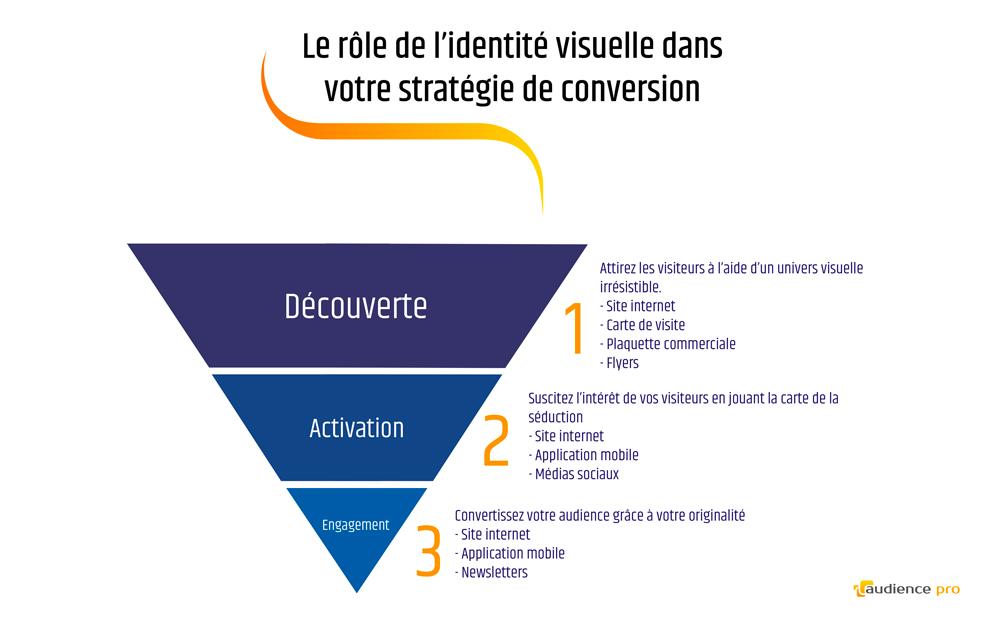 tunnel conversion identite visuelle strategie